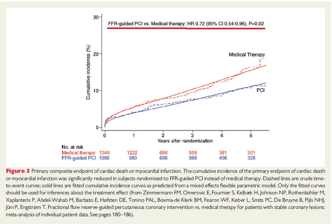 Fractional flow reserve-guided percutaneous coronary intervention vs. medical therapy.jpg